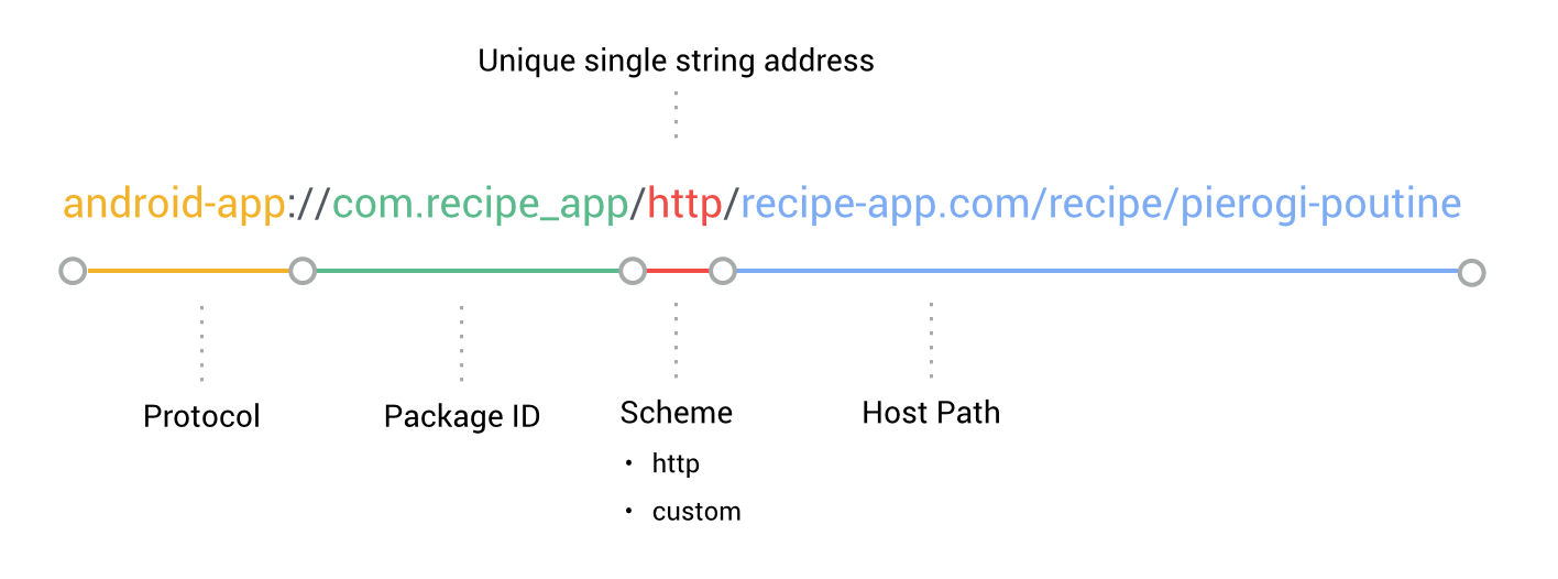 URL Config for App Indexing